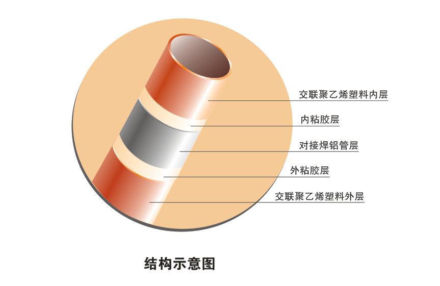 对接焊铝塑复合压力管(DXPAP2)
