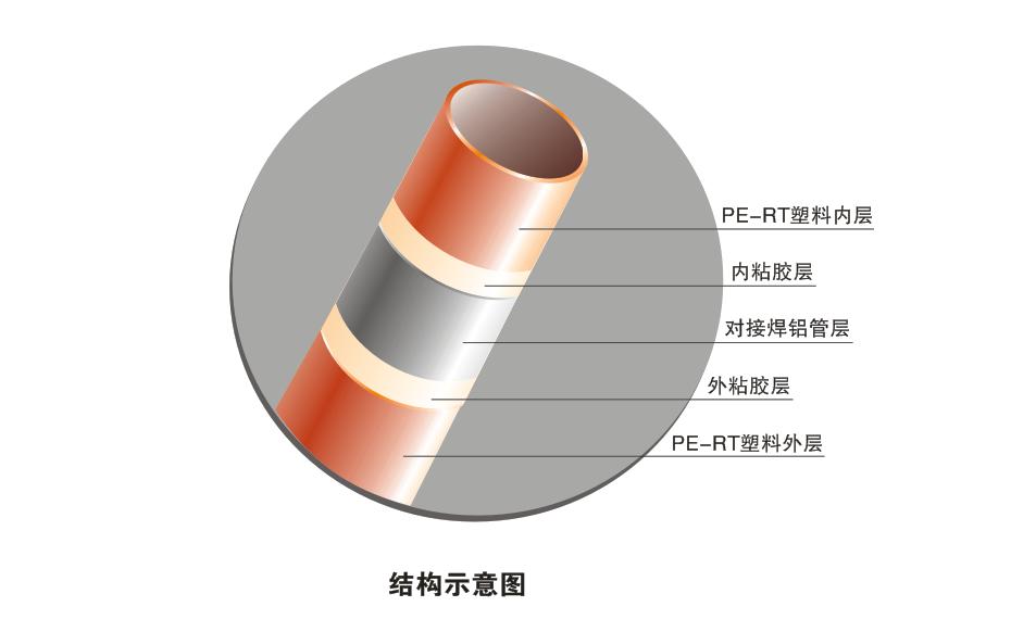 对接焊铝塑复合压力管(RPAP5)